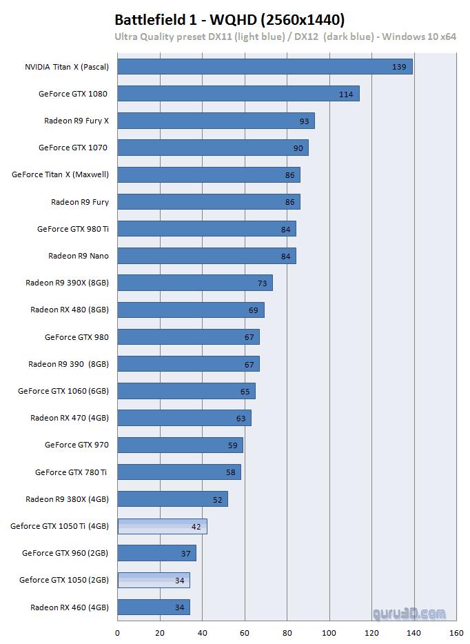 DX12 Battlefield 1 1440p