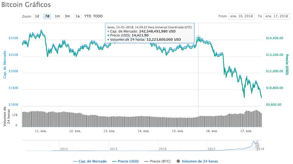 Bitcoin 17 de enero de 2018