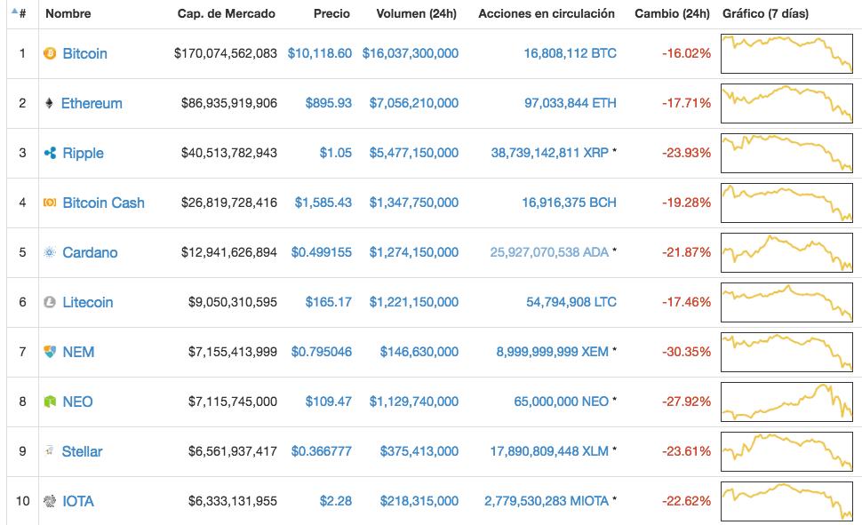 Bitcoin comparada con otras criptomonedas enero 2018