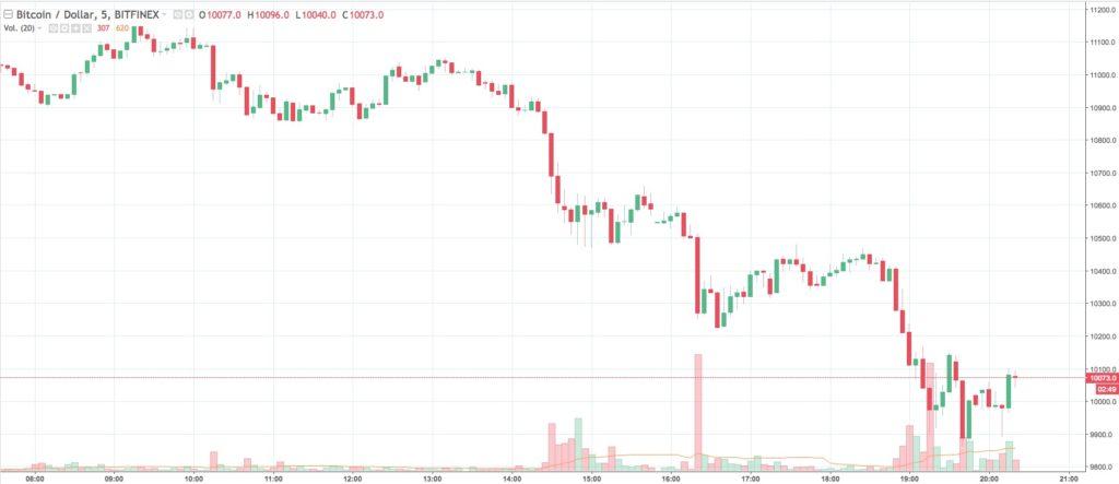 Bitcoin precio 30-1-18