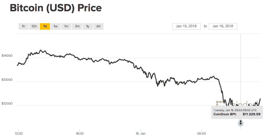 Bitcoin precio cae