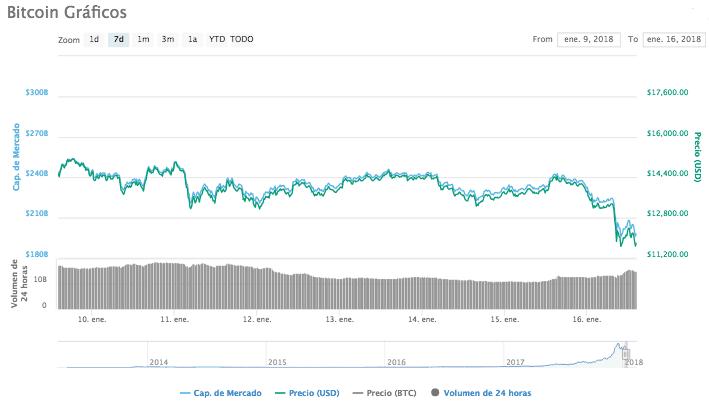 Bitcoin precio enero 16 2018