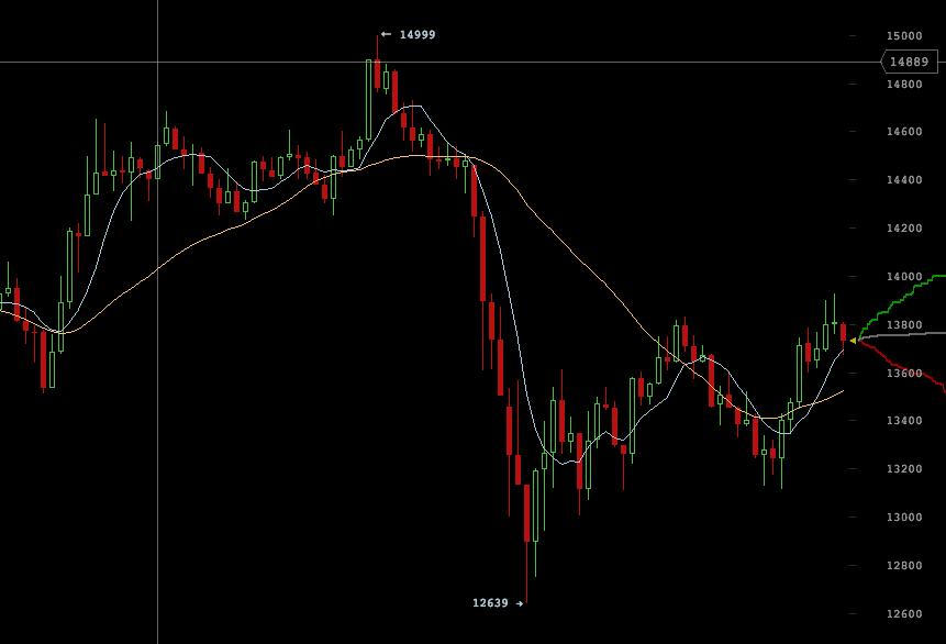 Caida del bitcoin hasta los 12600