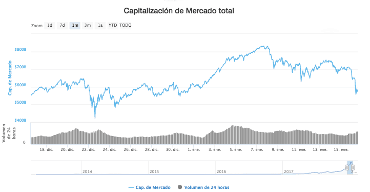 Capitalización del mercado 16 enero 2018