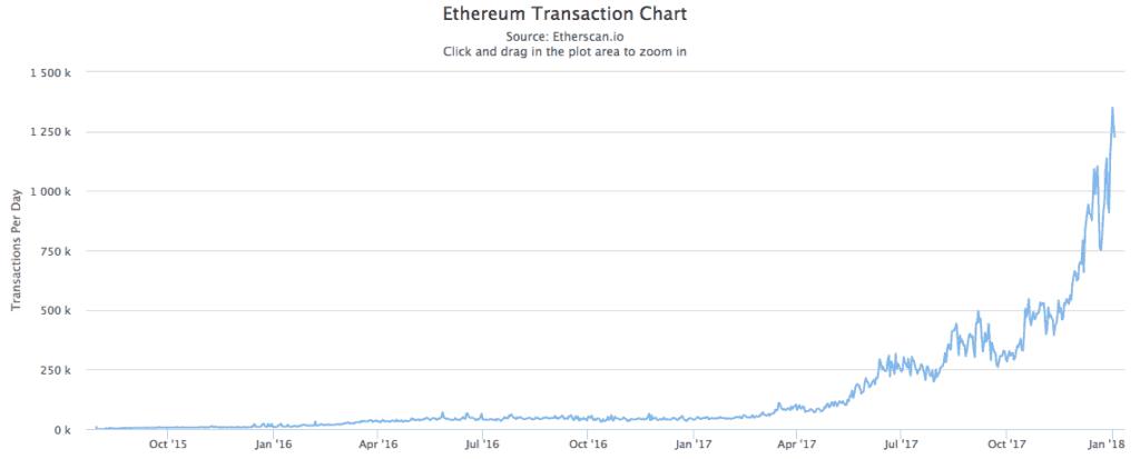Transacciones de Ethereum