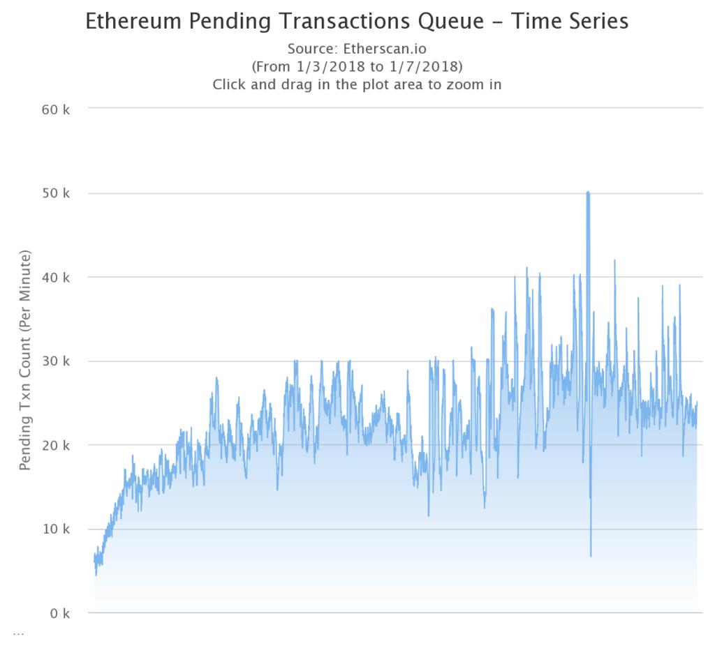 Transacciones pendientes de Ethereum