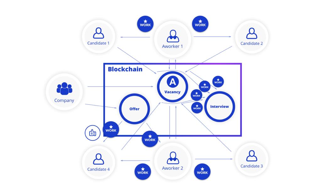 Aworker una plataforma blockchain para contratar personal