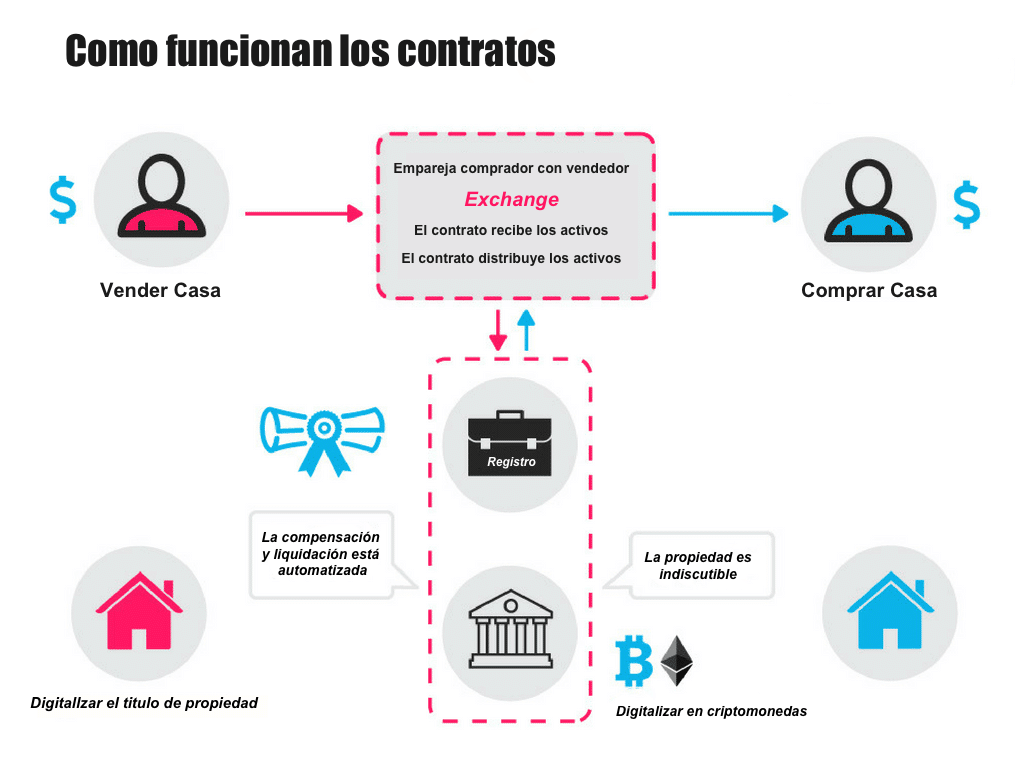 Como los contratos inteligentes funcionan