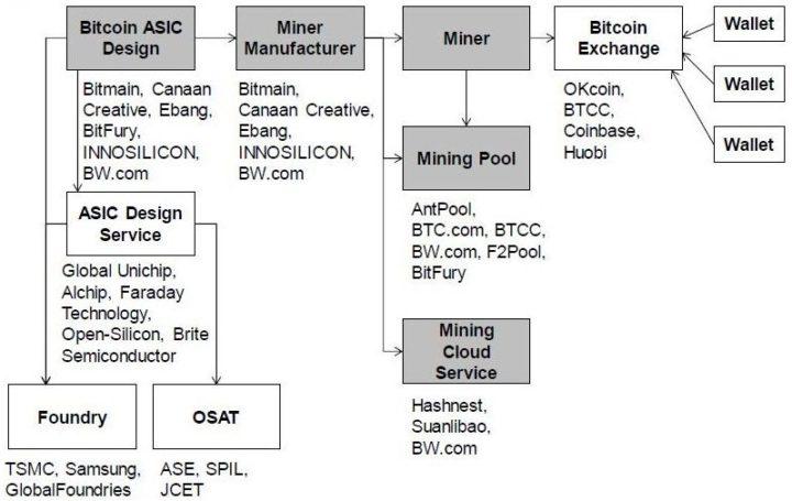 Diagrama fuentes de ingreso de Bitmain