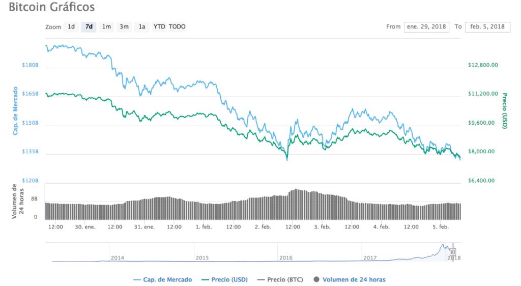 Grafico Bitcoin 5-2-18