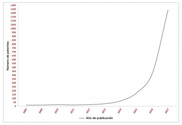Patentes de criptomonedas por año