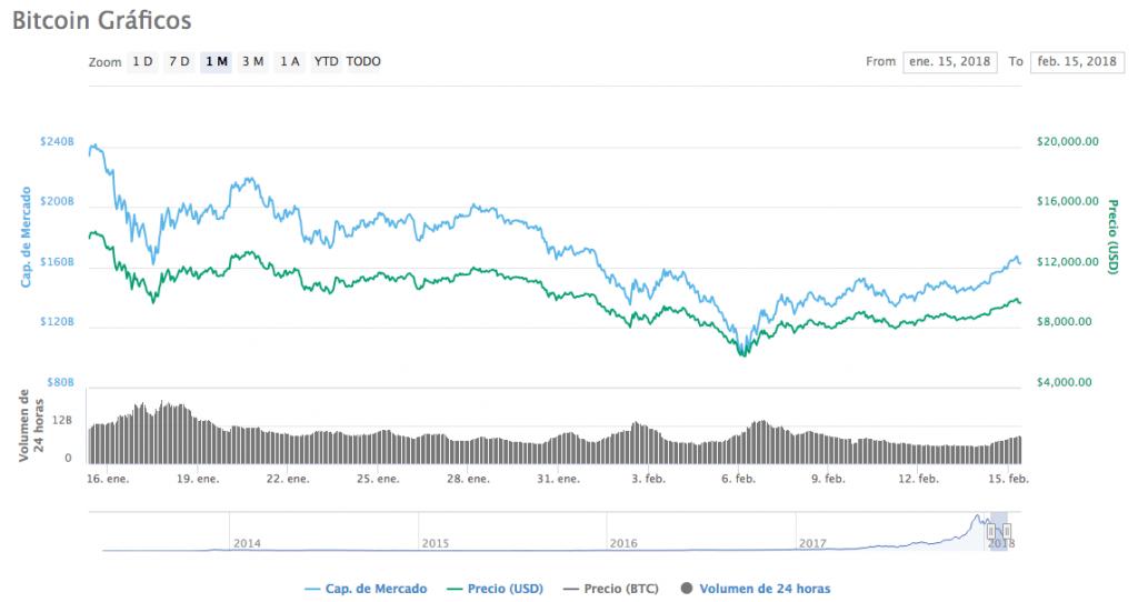Obtenga el gráfico del precio (BTC/USD) y la capitalización de mercado de Bitcoin a partir de todos los intercambios realizados en 24 horas, 7 días, 14 días, 1 año y otras franjas de tiempo.