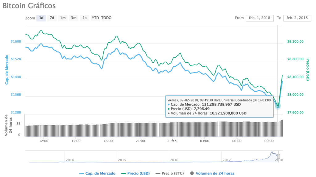 Precio Bitcoin 2-1-18