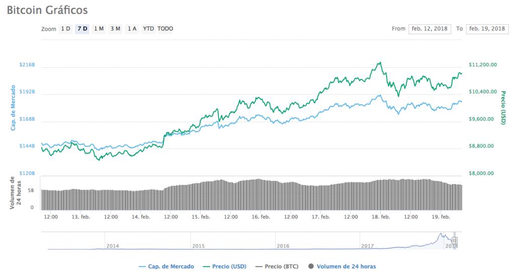 Precio bitcoin 19-2-18
