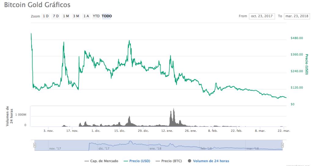 Bitcoin Gold 23-3-18