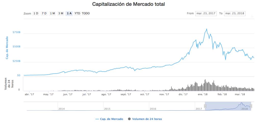 Capitalización de mercado criptomonedas 23-3-18