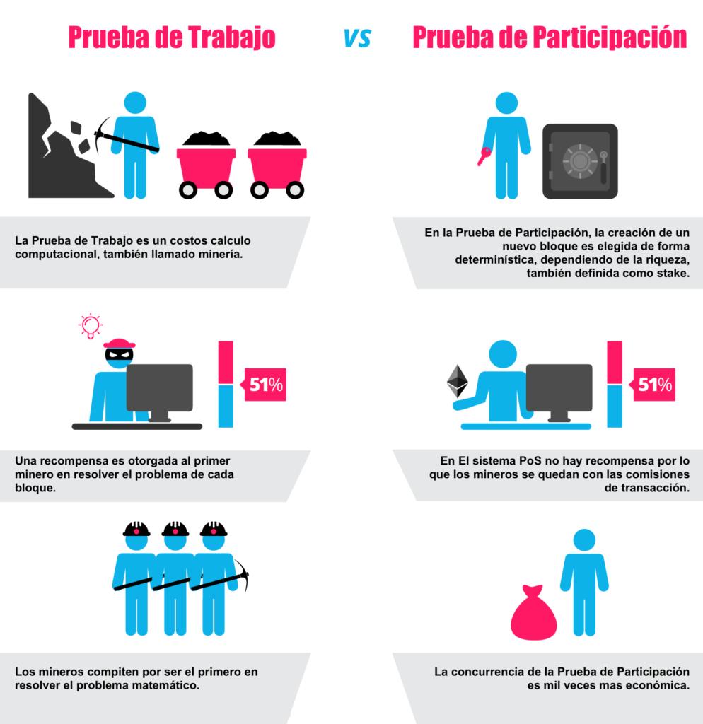Infografía de Prueba de trabajo vs Prueba de participación