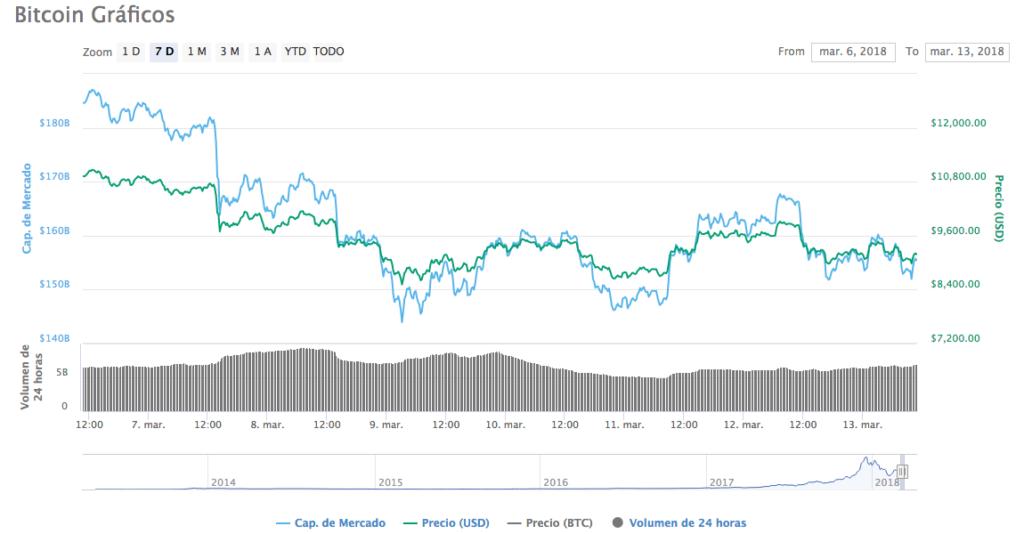 Precio Bitcoin 13-3-18