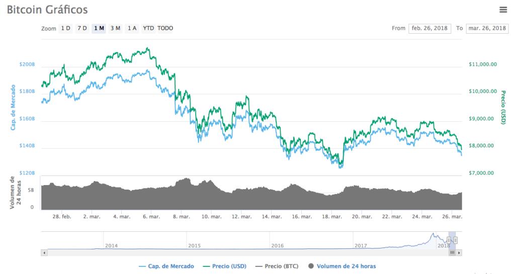 Precio bitcoin 26-3-18 2