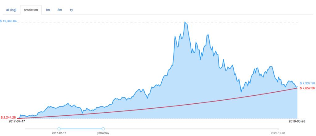 Predicción del precio de McAfee problema