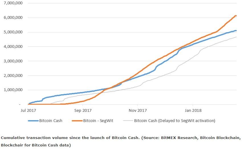 SegWit vs Bitcoin Cash transacciones