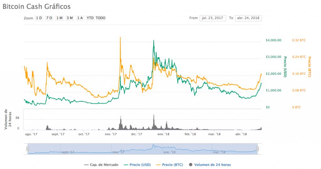 Bitcoin Cash precio 24-4-18