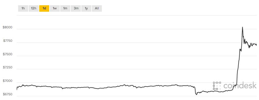 Bitcoin precio 12-4-18
