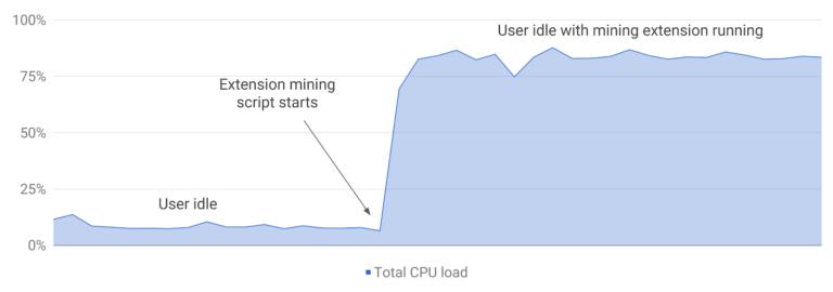 Carga de CPU cuando hay un código malicioso de minería