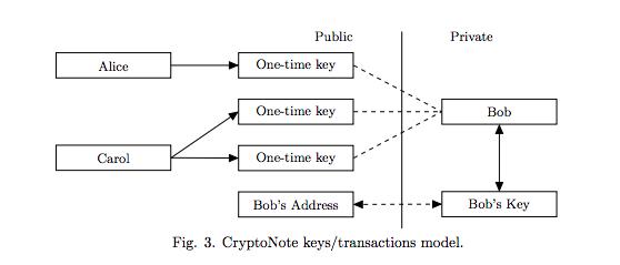 Ejemplo de funcionamiento de Bytecoin