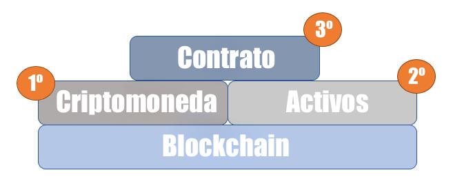 Generaciones blockchain