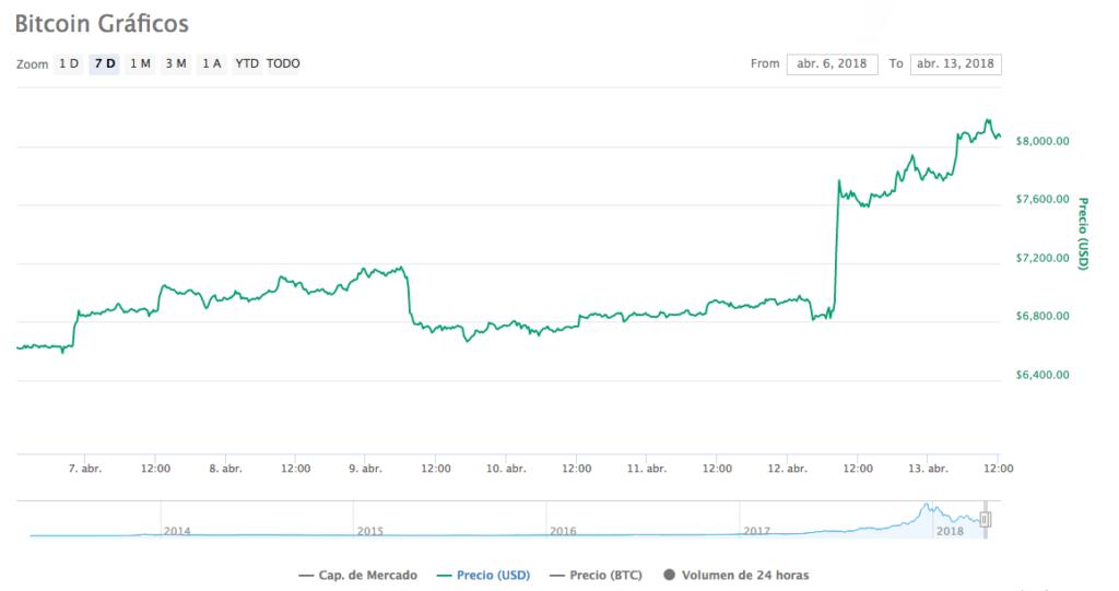 Gráfico bitcoin 13-4-18
