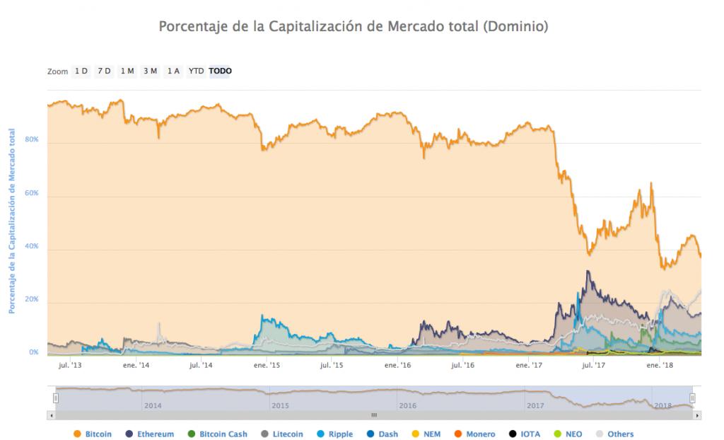 Porción del mercado de Bitcoin 27-4-18
