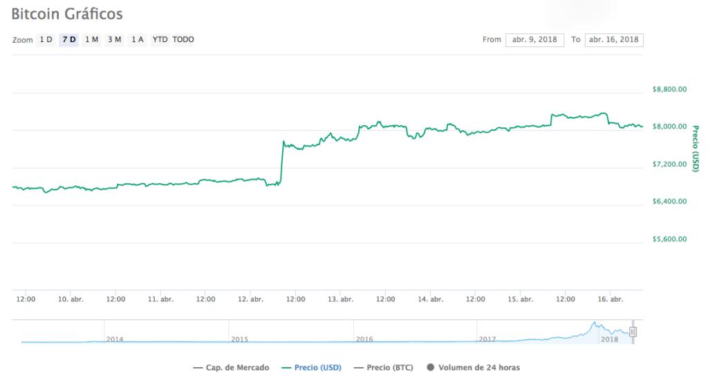 Precio Bitcoin 16-4