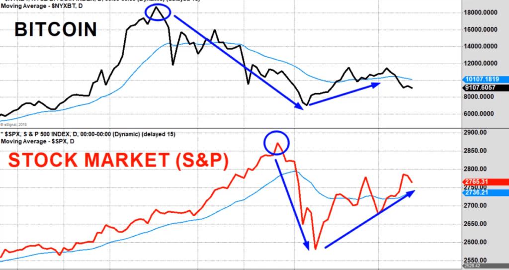 Correlación entre Bitcoin y el S&P 500