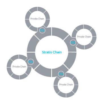 Ejemplo de cadenas laterales de Stratis