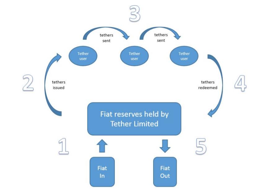 Flujo de fondos Tether