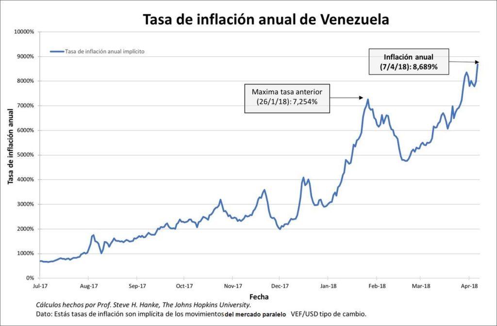 Inflación de Venezuela según Estados Unidos