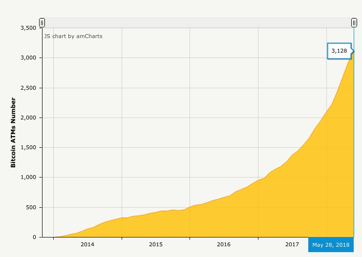 Numero de cajeros automáticos a nivel mundial