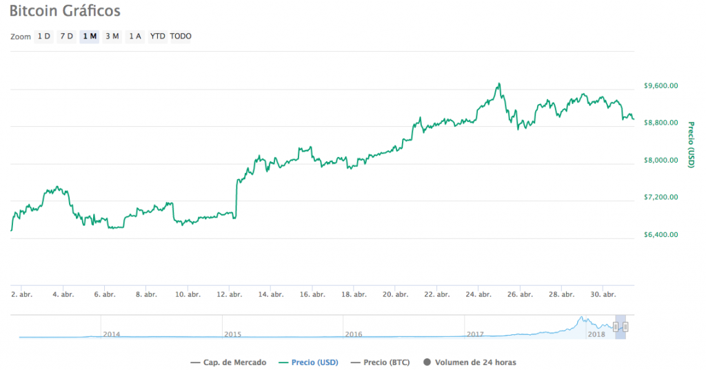 Precio Bitcoin 1-5-18