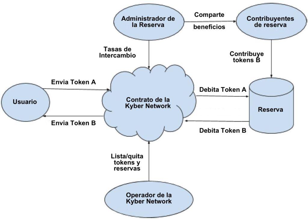 Roles de Kyber Network
