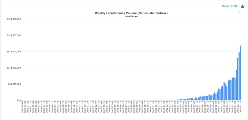 Volumen de CEF en LocalBitcoins