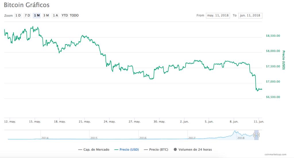 Bitcoin precio 11-6-18