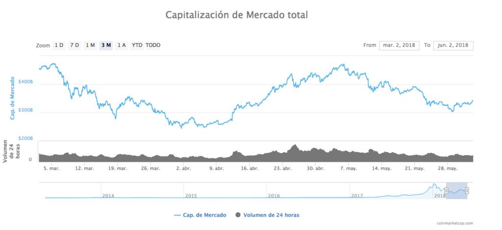 Capitalización del mercado 2-6-18