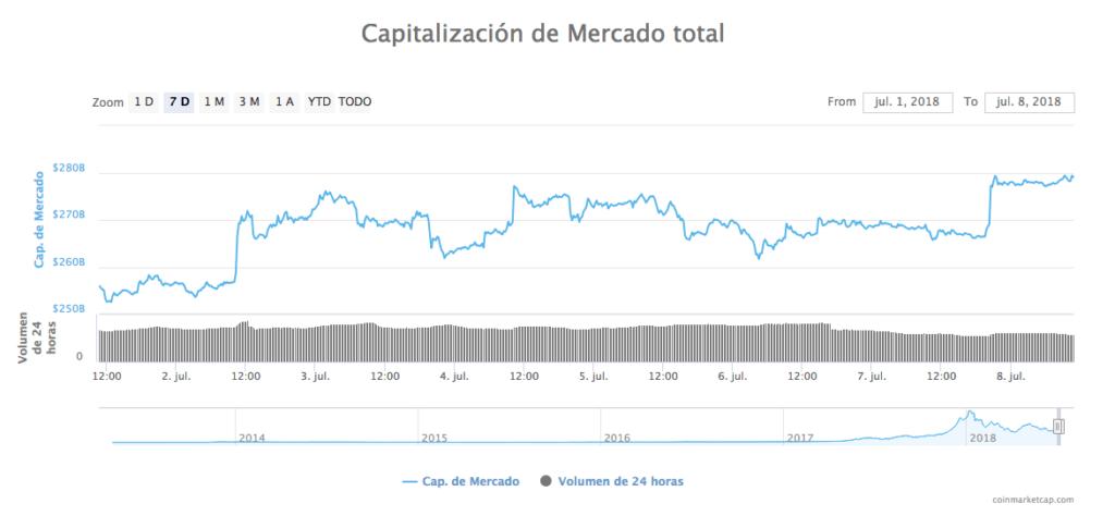Capitalización del mercado 8-7-18