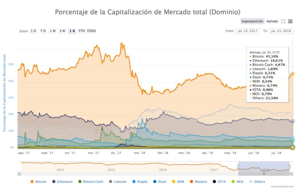 Dominio de bitcoin 23-7-18