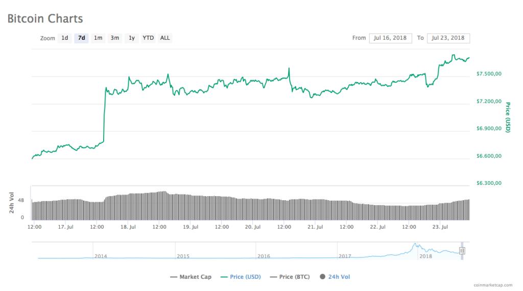 Precio de Bitcoin 23-7-18