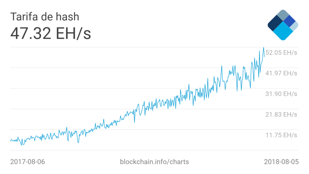 hashrate Bitcon 6-8-18