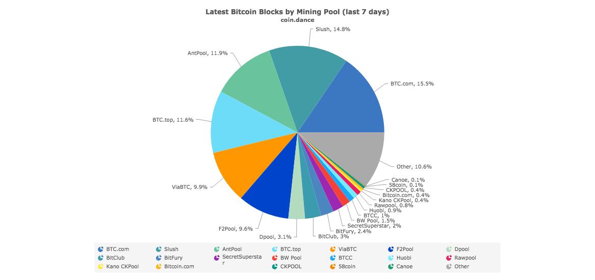 Top 5 Bitcoin Mining Pools - Kasybos