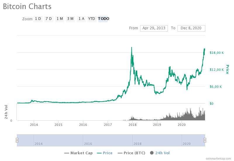 Precio historico del bitcoin 2020