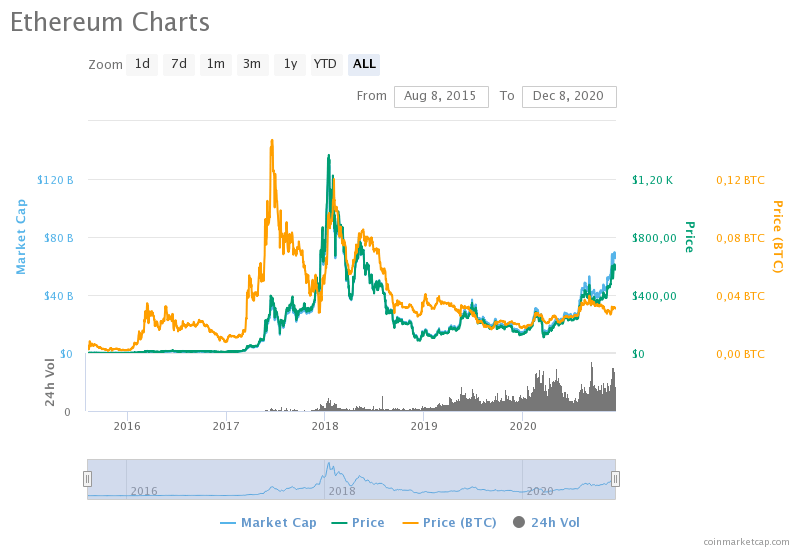 ethereum-charts-2020